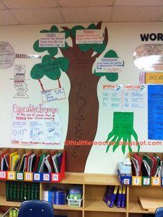 This Little Teacher: PoeTREE - Classroom Anchor Chart