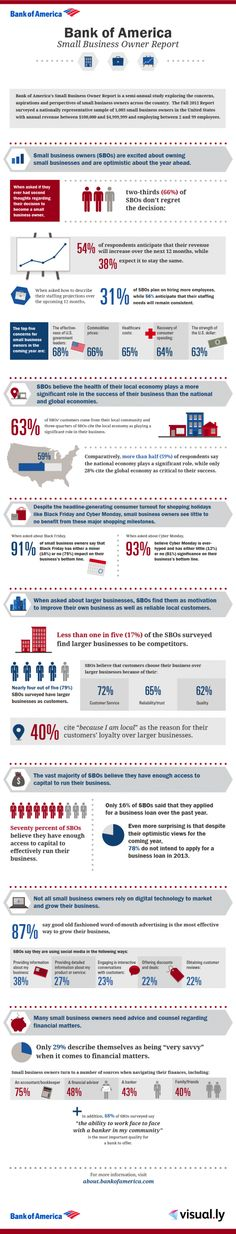Great Small Business Stats - 2/3rds of all small business owners say they never regretted becoming a small business owner