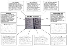 IDEportal Resource: Scaffold for Learning