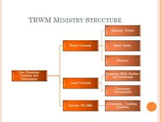 It is important for all Ministries to have some structure and we wanted to share ours with you. This should give you a little more insight into the purpose God has placed in our hearts. This will b...