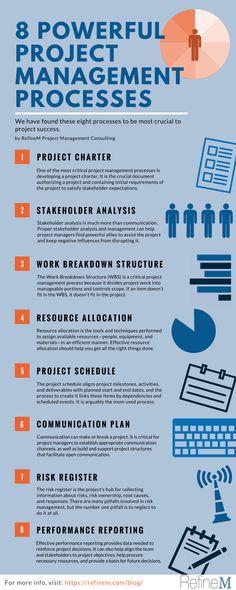 Bullet Journal Project Management, Project Management Dashboard, Management Software, Project Management Certification, Project Management Templates, Program Management, Operations Management, Business Management, Management Logo