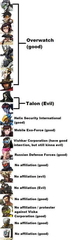 Affiliations of all of the Heroes in Overwatch (based on the assumption of current lore)
