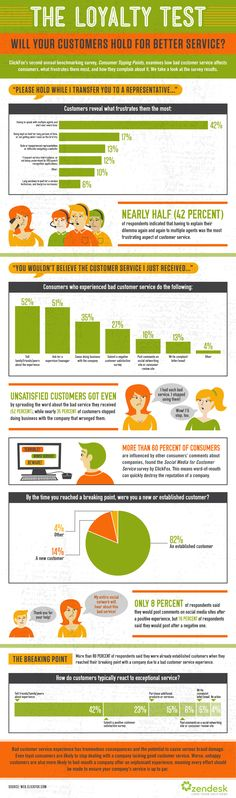 What Do Customers Hate Most About Bad Customer Service - Zendesk @4nniemaguire