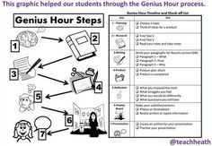 Update- See PD notes Viewed- Good for stages for students to show. My Own Genius Hour: Process for Genius Hour Teaching Strategies, Teaching Tools, Teacher Resources, Teaching Ideas, Inquiry Based Learning, Project Based Learning, Genious Hour, 21st Century Learning, Drama