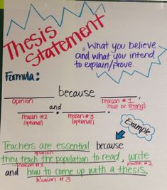 ELA Anchor Charts: Thesis Statement Utilizing Index charts as well as Topographical Road directions 6th Grade Writing, 7th Grade Ela, Middle School Writing, Middle School English, 7th Grade English, Ninth Grade, Seventh Grade, Essay Writing Skills, English Writing Skills