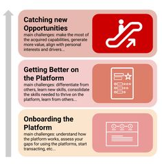Why Platforms need to be Engines of Learning — Stories of Platform Design
