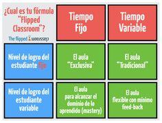 ¿Cual es tu fórmula flipped? Flip Learn, Flipped Classroom, Education, Learning, Spanish, Texts, 21st Century, Teaching, Studying