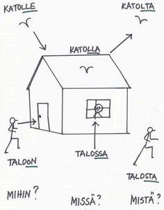 Photo by Marja Ahola Finnish Grammar, Finnish Words, Finnish Language, Language School, Language Study, Learn Finnish, Finnish Recipes, Finland Travel, Travel Words