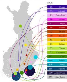 Finland data visuaalization, infographic, illustration @ Stina Tuominen