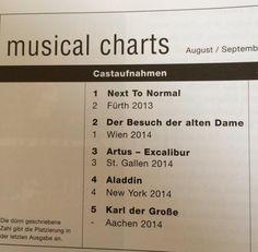 Die deutsche Originalaufnahme von NEXT TO NORMAL mit Pia Douwes, Thomas Borchert, Dirk Johnston, Sabrina Weckerlin, Dominik Hees & Ramin Dustdar auf Platz 1 der Musical Charts!