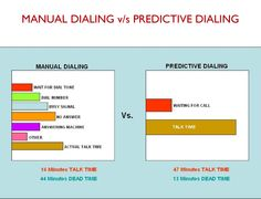 Predictive Dialer: Functions of effective and efficient Predictive Di...