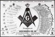 Chart Of Most Important Masonic #Emblem Tableau des plus  importants emblèmes maçonniques #secret #Society  #FreeMason