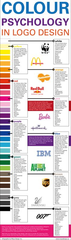The Psychology of Colour and Logo Design