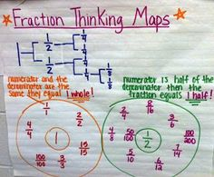 Great fractions anchor chart and more great examples of math anchor charts on this blog post!