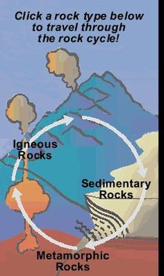 Use as web quest FREE ONLINE RESOURCE~ Rock cycle site has engaging, detailed photographs and information. Third Grade Science, Middle School Science, Elementary Science, Science Classroom, Teaching Science, Science Education, Physical Science, Environmental Education, Fourth Grade