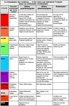 les couleurs et leurs effets