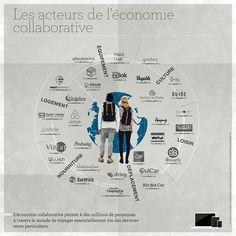 [Infographie] 30 acteurs de l'économie collaborative pour voyager en 2016