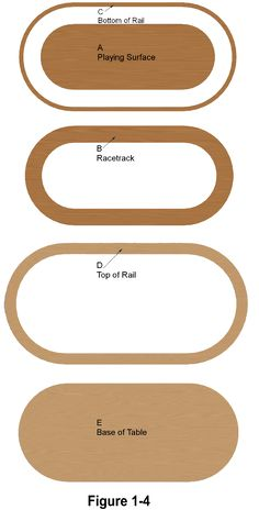 Building a racetrack poker table