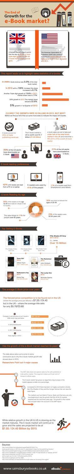 I mercati maturi dell'ebook, cioè UK e USA #EditoriaDigitale #Infografica