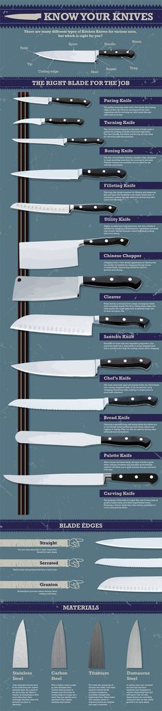 Know Your Knives Chart - Here is a knife Chart that will help you pick, choose and dream about your next knife! www.ontheroadeats.com