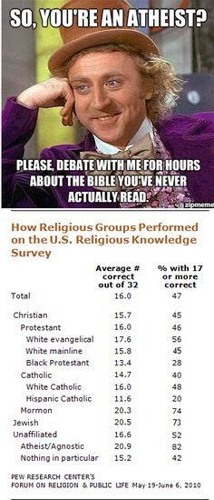 Interesting survey, and from a reputable source, Pew Research, click through.  Atheists performed best in the religious knowledge survey.  I think if you are raised believing something, you never investigate it and that can be a reason why atheists know more academically about many religions than their adherents do.  I know that I research the things I don't believe in far more extensively than I do the things I do believe in, mainly because I don't want to make faulty assumptions.