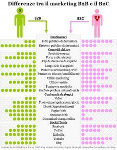infografica marketing