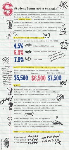 Changes to Student Loans