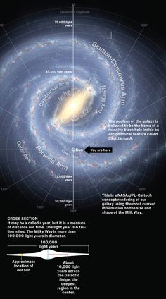 OUR GALAXY: SPACE