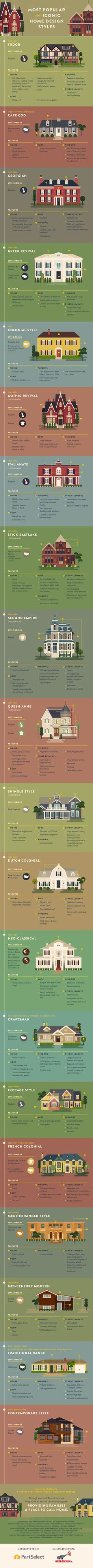 """Whether you're hunting for a new home to rent or buy, real estate listings love to use specific design terminology like """"traditional ranch,"""" or """"craftsman."""" If you have no idea what those mean, Part Select put together an infographic that runs you through the basics."""