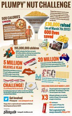 An inforgraphic! Plumpy'Nut Challenge: Sachets Saving Lives