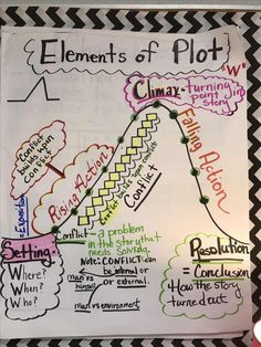 Elements of plot anchor chart anchor charts английский Plot Anchor Chart, Writing Anchor Charts, Narrative Anchor Chart, Fiction Anchor Chart, Grammar Anchor Charts, Plot Chart, Writing Outline, Writing Posters, 7th Grade Ela