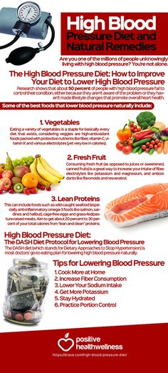 High Blood Pressure Diet and Natural Remedies - Positive Health Wellness Infographic