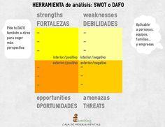 EL DAFO para analizar de forma simple y eficaz http://filocoaching.com/el-swot-o-dafo-como-herramienta-de-analisis/
