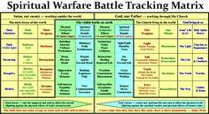 Spiritual Warfare Scriptures - Bible Verses for Spiritual Warfare