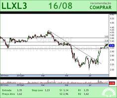 LLX LOG - LLXL3 - 16/08/2012 #LLXL3 #analises #bovespa