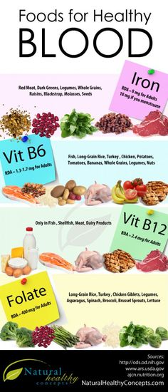 Foods for Healthy Blood [INFOGRAPHIC] | INFOGRAPHIC