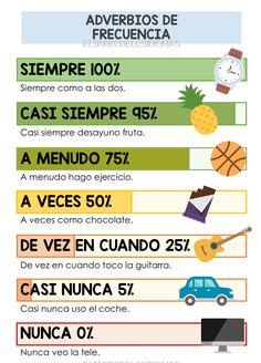 Spanish Basics: How to Describe a Person's Face – Learn Spanish Spanish Posters, Spanish Songs, Spanish Grammar, Spanish Phrases, Spanish Vocabulary, Spanish Language Learning, Spanish Teacher, Spanish English, Spanish Classroom Activities