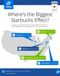 #ZillowTalk Tip: Living near a Starbucks increases your home's value by 96% on average. You can see an even bigger effect in Boston, Philadelphia, and Washington D.C.