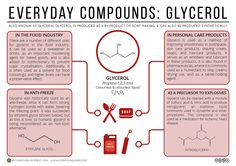 The latest in the 'Everyday Compounds' series looks at Glycerol (also known as glycerin): found in foods, cosmetic products, and...