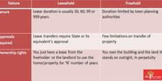 Learn : Leasehold vs. Freehold Property Real Estate, India, How To Plan, Learning, Goa India, Real Estates, Studying, Teaching, Indie