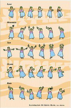 How to hula. [must learn the moves before I go to Hawaii so I don't fail too badly at the obligatory hula class] Hawaiian Hula Dance, Hawaii Hula, Hawaiian Dancers, Aloha Hawaii, Hawaiian Luau, Hawaii Vacation, Hawaiian Islands, Hawaii Travel, Hawaiian Crafts