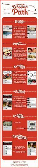 Termasuk Tipe Pengguna Path yang manakah kalian? #Infographic