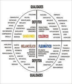 Mapa Mental, Português, Outros, Temperamento