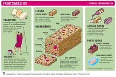 Fruitcakes 101
