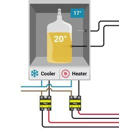 The BrewPi Spark is an open source brewing temperature controller for beer or wine fermentation. It syncs with a local web server so you can settings and view graphs in your browser.