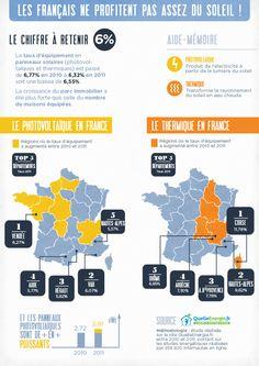 Les Français ne profitent pas assez du soleil! #infographie economie d'energies
