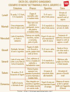 Italy Food, Diet Meal Plans, Light Recipes, Meal Planning, Herbalism, Health Care, Birmingham, Advice, Nutrition