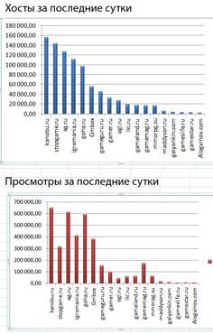 Statistics on Russian gaming sites.  Version 2