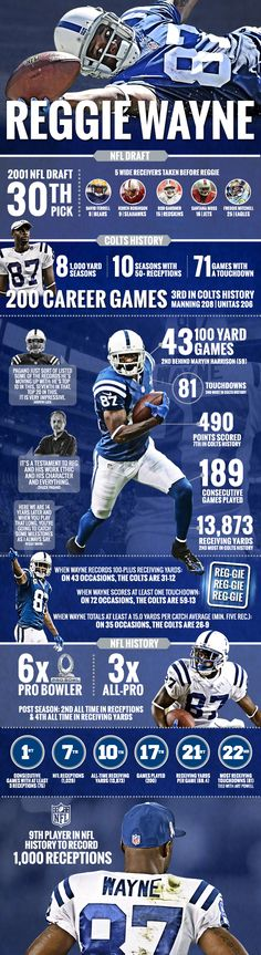 Infographic: Reggie Wayne - 200 Career Games #reggie #colts