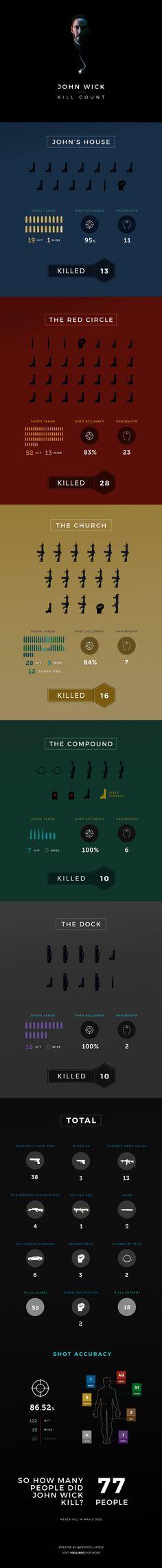 John Wick Infografik: Anzahl Schüsse, Treffer, Headshots und mehr. #JohnWick #Infografik #Infographic #KillCount